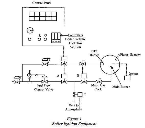 Boiler Ignition Equipment