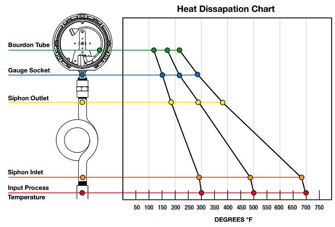 Pressure%20gauge%20siphons
