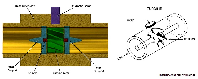 Turbine%20Flow%20meter%20principle