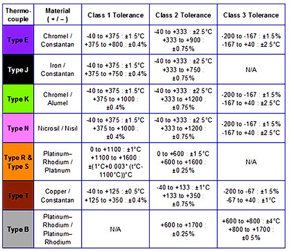 Thermocouple%20Accuracy%20tolerances