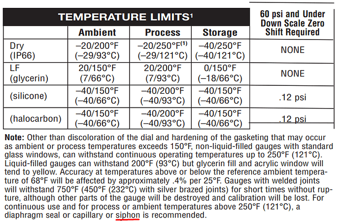 Pressure%20Gauge%20Siphon%20Temperature%20limits%20of%20process%20media