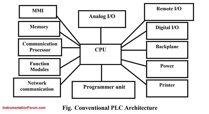 Architecture%20of%20PLC