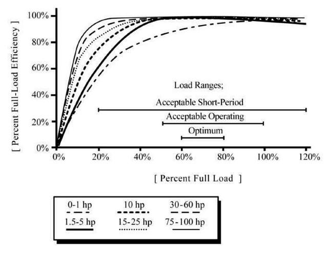 Motor part load efficiency