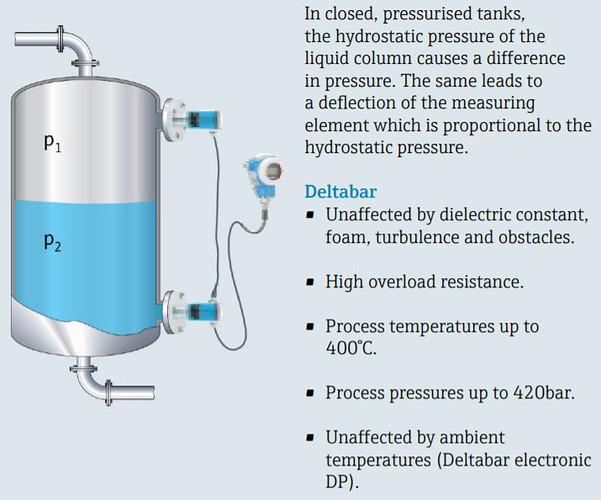 Hydrostatic (differential pressure)