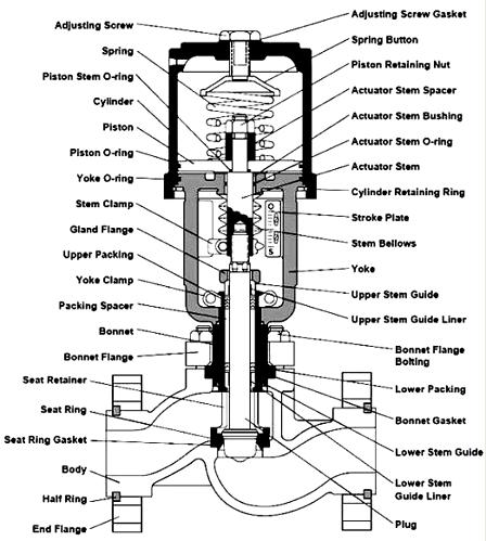 Parts%20of%20Control%20Valve