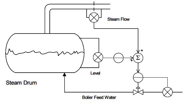 three element feed control system