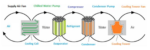 Heat transfer loops in HVAC system