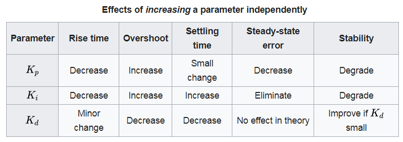 PID Controller Manual tuning