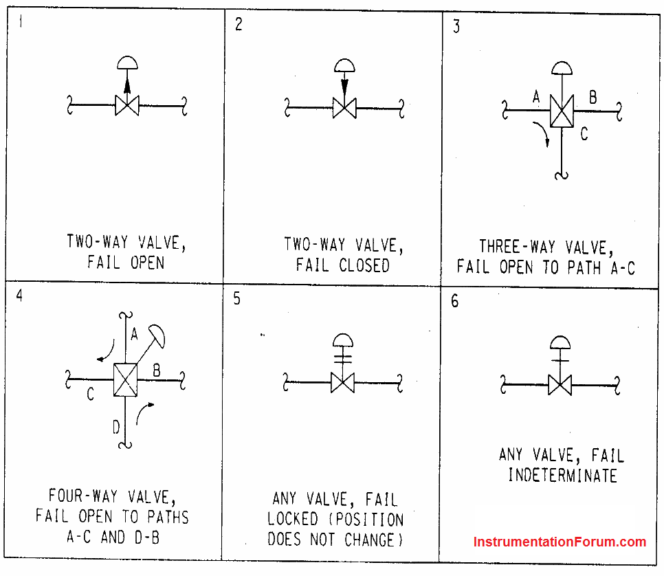 Actuator Failure Mode Symbols