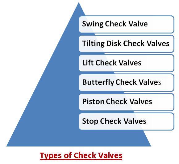 Check Valve Types >> Types Of Check Valves Control Valves Instrumentation Forum
