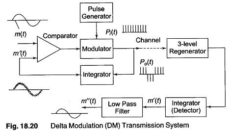 Delta Modulation - Instrumentation Forum