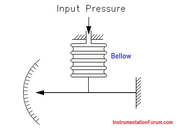 Bellows Pressure Detectors Principle