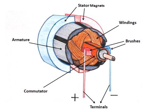 DC Motor Basic Parts - Electrical Machines - Instrumentation