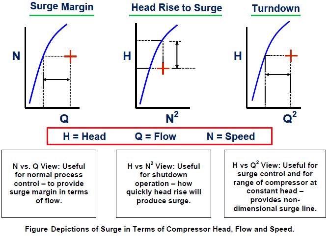 Surge Control System