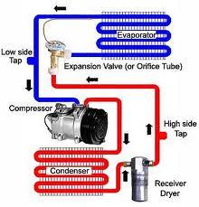How does evaporator work