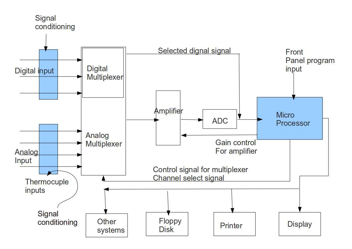 Microprocessor Based Data Logging Project Instrumentation Forum Mini Circuit Diagram Project1123x794 444 Kb