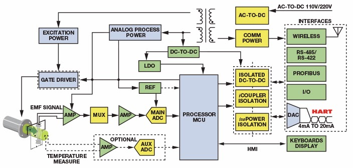 Magnetic flow meter circuit diagram flow measurement magnetic flow meter circuit diagram ccuart Choice Image