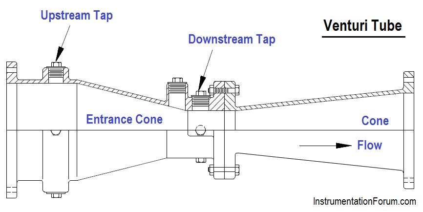 Venturi Tube Principle