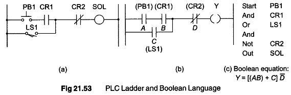PLC Programming Languages - Programmable Logic Controllers - PLC