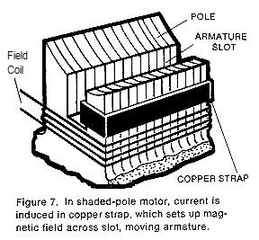 Shaded-pole%20motor%20Principle
