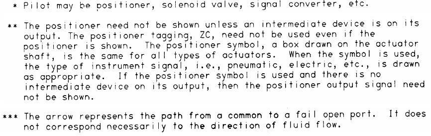 Actuator Symbols explanation