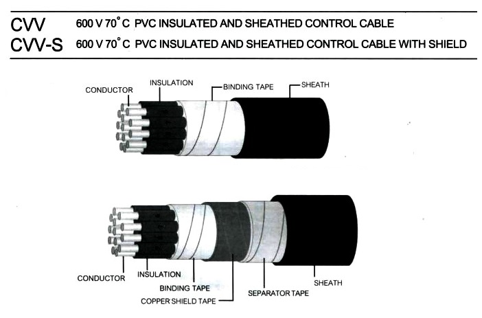 Cable Type : CV, CVS, CVVS ,CVV, MVVS - Electrical Engineering
