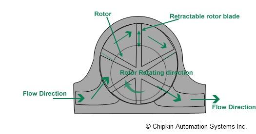 Rotary-vane Flow Meter Principle