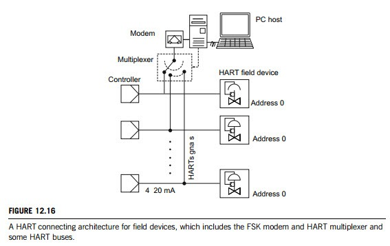 highway addressable remote transducer hart tutorial