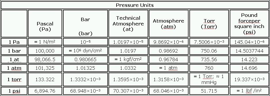 Conversion of pressure units pressure measurement - Pressure units conversion table ...