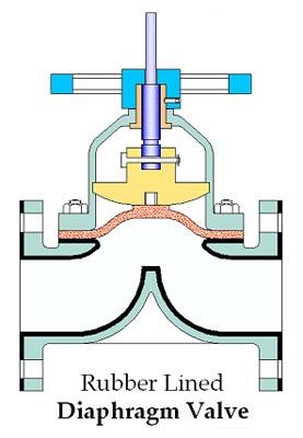 Weir-type Diaphragm Control Valve