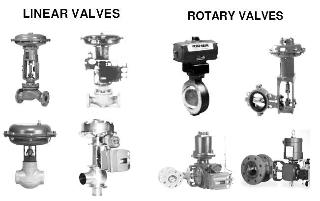 Check Valve Types >> Control Valve Classification - Control Valves ...