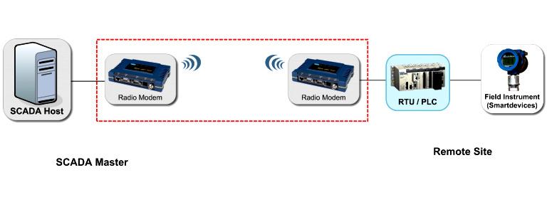 Wireless%20SCADA