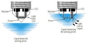 Level Detection Using Optical Sensors|300x148