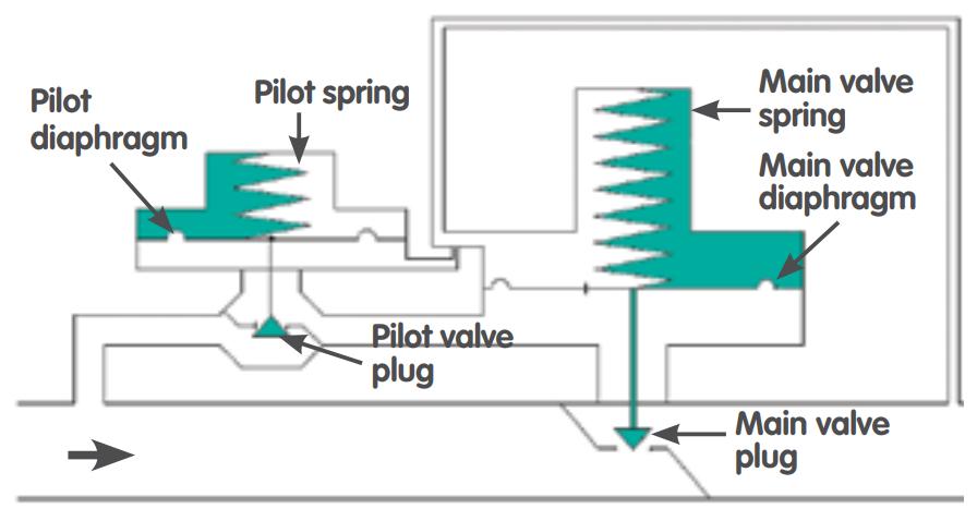 Pilot operated downstream pressure regulating valves working pilot operated downstream pressure regulating valves working principleg896x478 872 kb ccuart Gallery