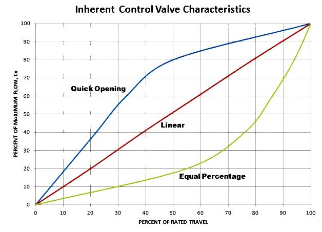 Flow%20characteristics%20of%20control%20valve