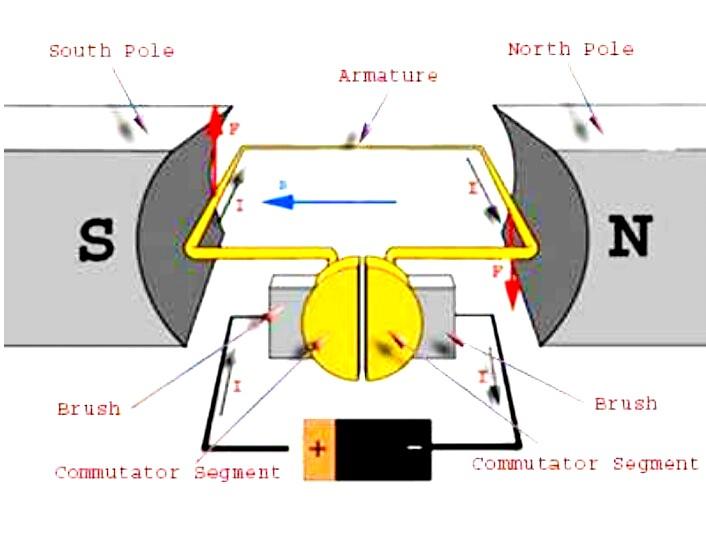 Principle of Working of DC Motor