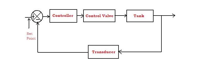 Level Control System Block Diagram