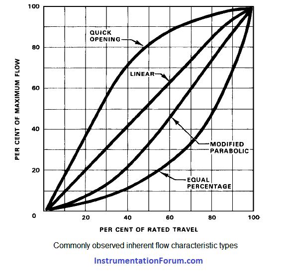 Characteristics%20of%20Control%20Valve