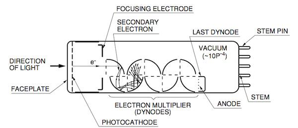 Photomultiplier%20Tube%20construction