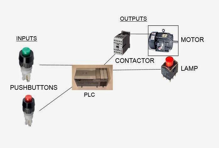 Architecture of PLC - Programmable Logic Controllers - PLC