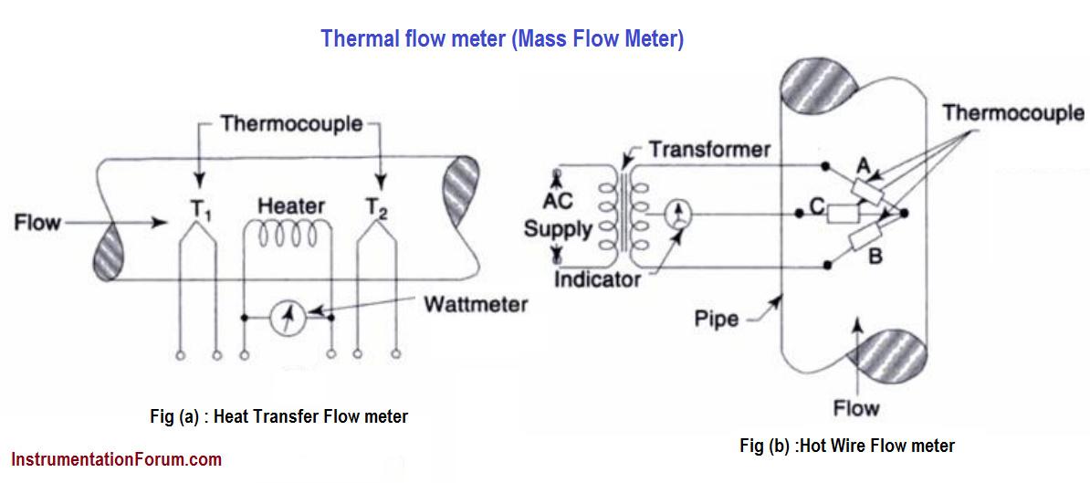 explain about thermal flow meter  mass flow meter