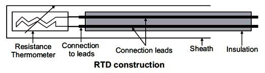 Construction%20of%20RTD