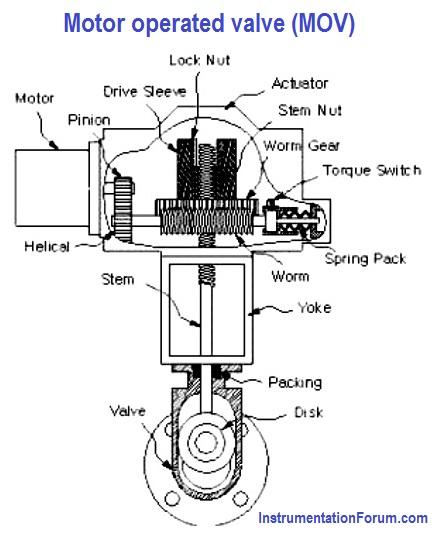 Motor%20operating%20valve%20(MOV)