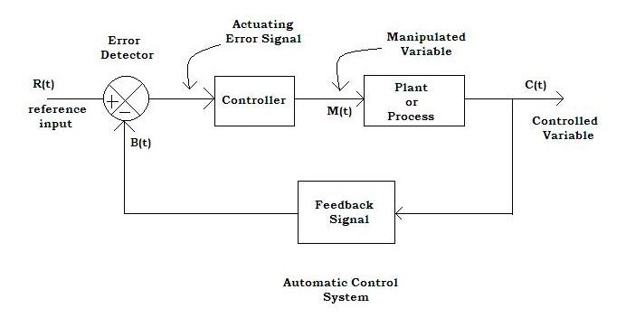 Process Control System Block Diagram