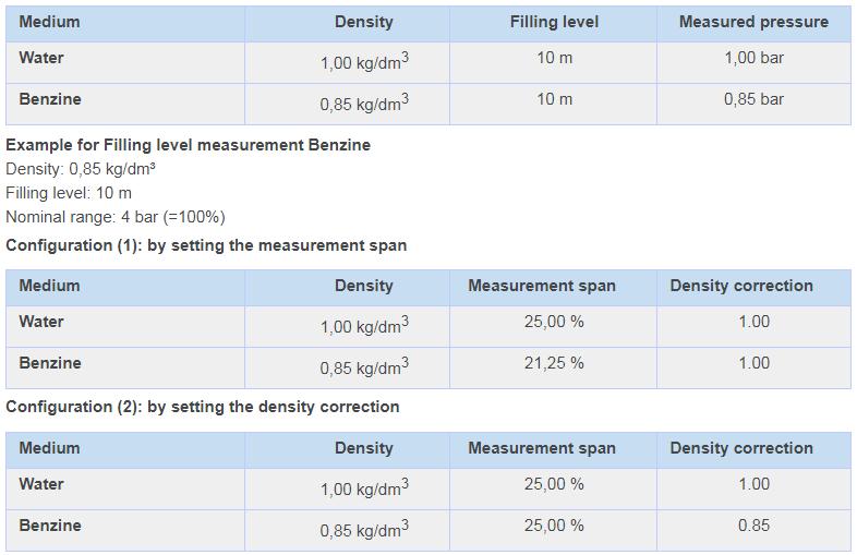 density%20correction