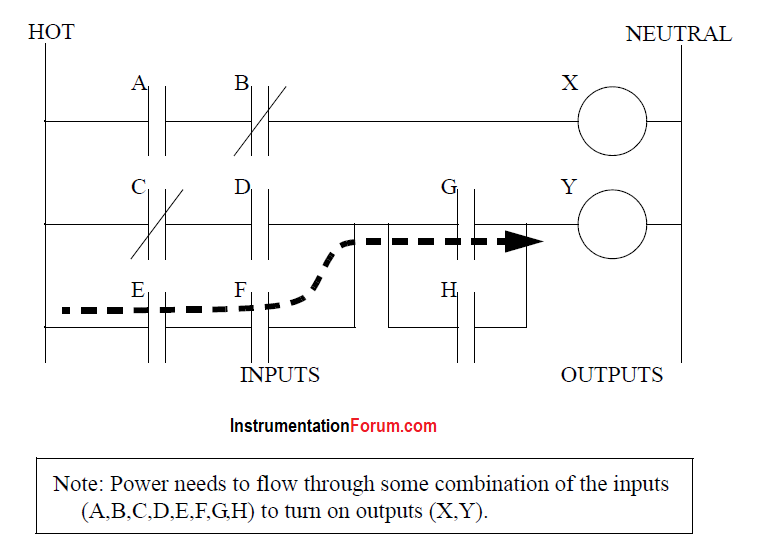 A Simple Ladder Logic Diagram
