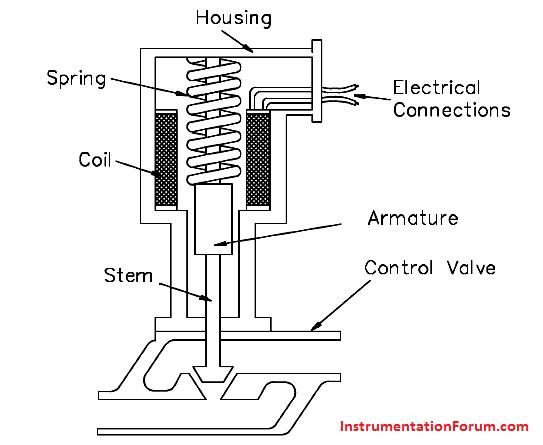 Electronic%20Solenoid%20Actuators