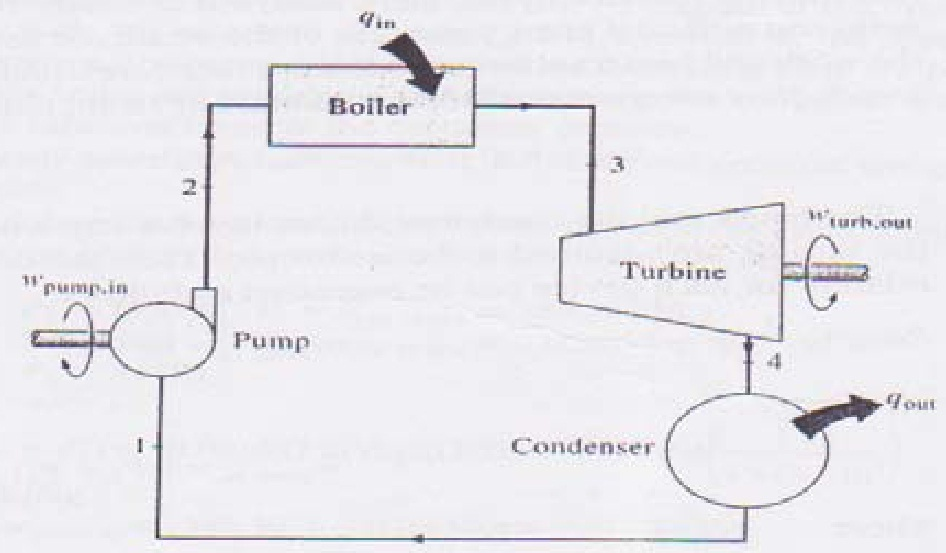 Rankine Cycle Of Steam Turbine Generator - Power Plant