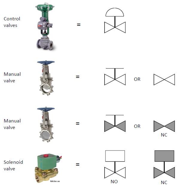Schematic Diagram Symbols: Piping And Instrumentation Diagram (P&ID) Symbols