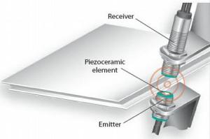 Level Detection Using Ultrasonic Sensor|300x199